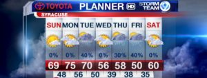 This week's warm weather forecast.